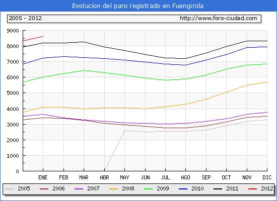 Evolucion  de los datos de parados para el Municipio de FUENGIROLA hasta ENERO del 2012.