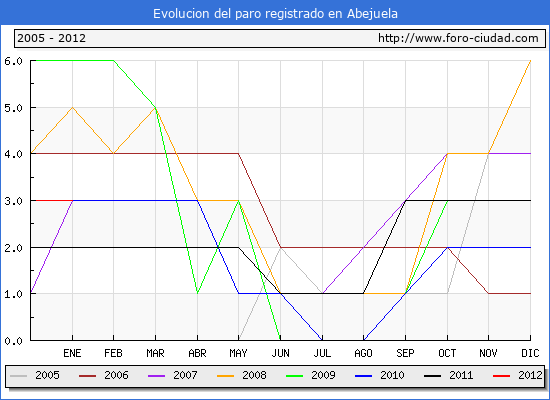 Evolucion de los datos de parados para el Municipio de Abejuela hasta Enero del 2012.