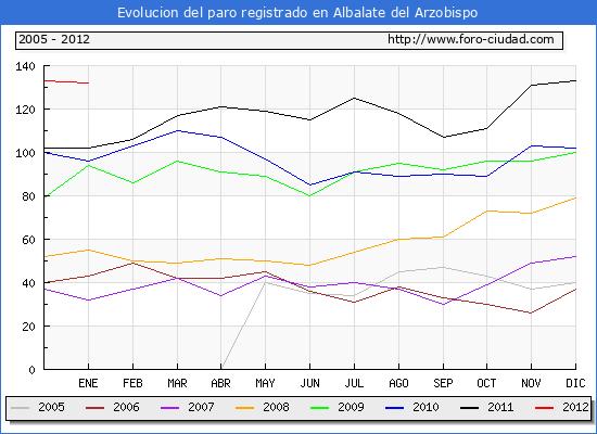 Evolucion  de los datos de parados para el Municipio de ALBALATE DEL ARZOBISPO hasta ENERO del 2012.