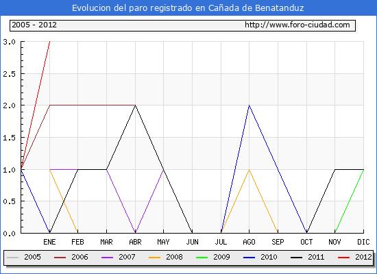 Evolucion  de los datos de parados para el Municipio de CA�ADA DE BENATANDUZ hasta ENERO del 2012.