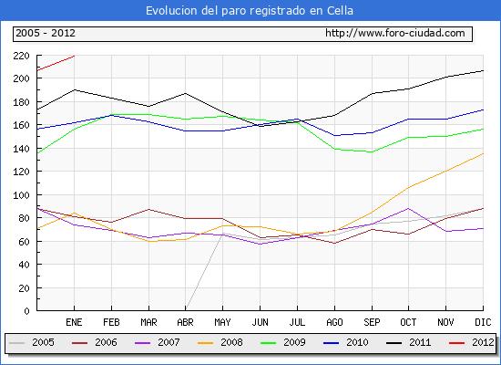 Evolucion  de los datos de parados para el Municipio de CELLA hasta ENERO del 2012.