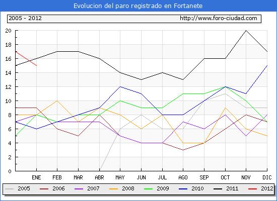 Evolucion  de los datos de parados para el Municipio de FORTANETE hasta ENERO del 2012.