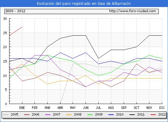 Evolucion  de los datos de parados para el Municipio de GEA DE ALBARRACIN hasta ENERO del 2012.