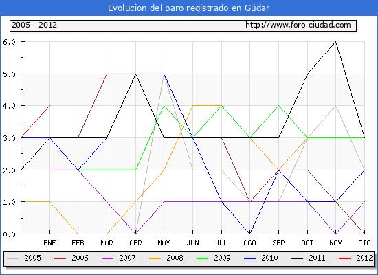 Evolucion  de los datos de parados para el Municipio de GUDAR hasta ENERO del 2012.