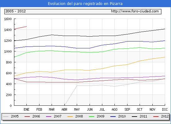 Evolucion  de los datos de parados para el Municipio de PIZARRA hasta ENERO del 2012.