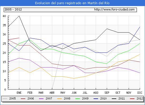 Evolucion  de los datos de parados para el Municipio de MARTIN DEL RIO hasta ENERO del 2012.