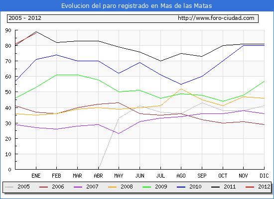 Evolucion  de los datos de parados para el Municipio de MAS DE LAS MATAS hasta ENERO del 2012.