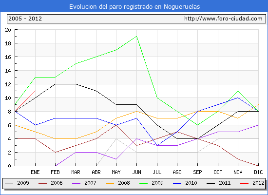 Evolucion  de los datos de parados para el Municipio de NOGUERUELAS hasta ENERO del 2012.