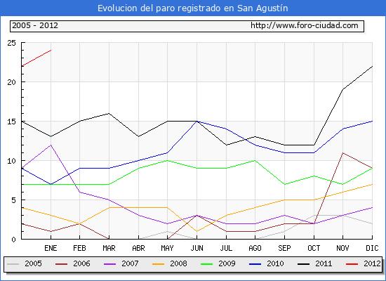 Evolucion  de los datos de parados para el Municipio de SAN AGUSTIN hasta ENERO del 2012.
