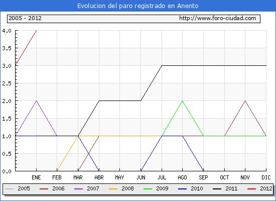 Evolucion  de los datos de parados para el Municipio de ANENTO hasta ENERO del 2012.