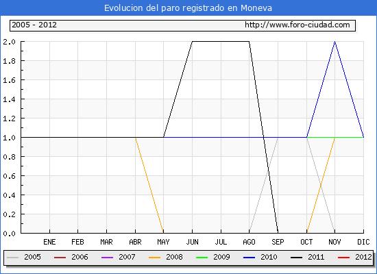 Evolucion  de los datos de parados para el Municipio de MONEVA hasta ENERO del 2012.