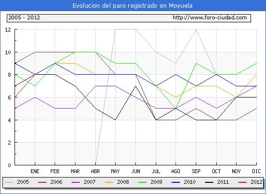 Evolucion  de los datos de parados para el Municipio de MOYUELA hasta ENERO del 2012.