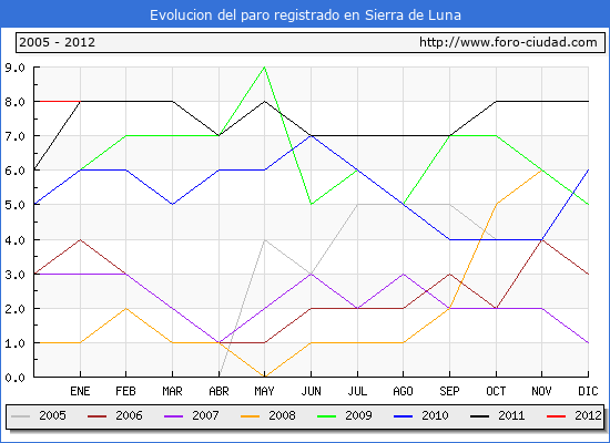 Evolucion  de los datos de parados para el Municipio de SIERRA DE LUNA hasta ENERO del 2012.