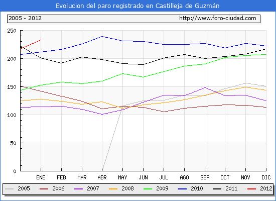 Evolucion  de los datos de parados para el Municipio de CASTILLEJA DE GUZMAN hasta ENERO del 2012.