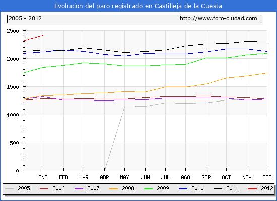 Evolucion  de los datos de parados para el Municipio de CASTILLEJA DE LA CUESTA hasta ENERO del 2012.