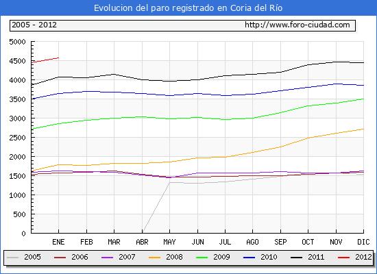 Evolucion  de los datos de parados para el Municipio de CORIA DEL RIO hasta ENERO del 2012.