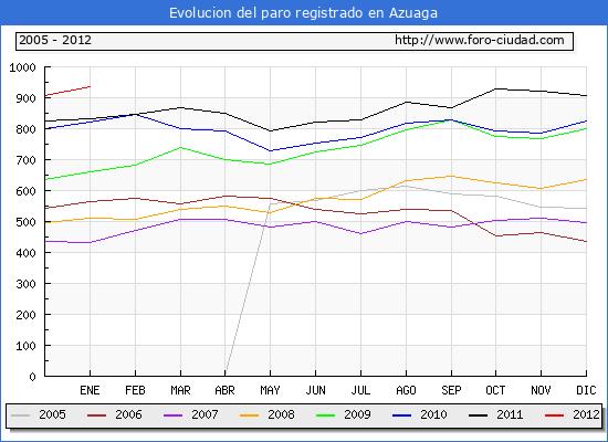 Evolucion  de los datos de parados para el Municipio de AZUAGA hasta ENERO del 2012.
