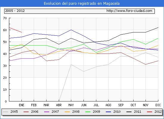 Evolucion  de los datos de parados para el Municipio de MAGACELA hasta ENERO del 2012.