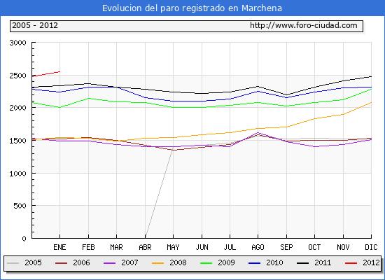 Evolucion  de los datos de parados para el Municipio de MARCHENA hasta ENERO del 2012.