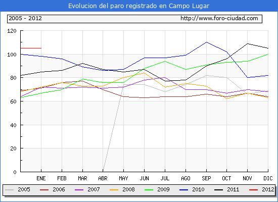 Evolucion  de los datos de parados para el Municipio de CAMPO LUGAR hasta ENERO del 2012.