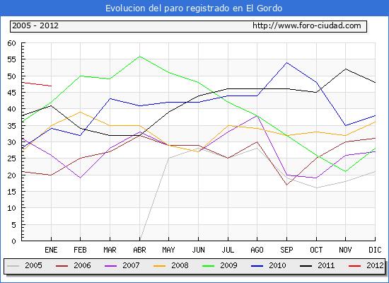 Evolucion  de los datos de parados para el Municipio de EL GORDO hasta ENERO del 2012.