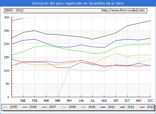 Evolucion  de los datos de parados para el Municipio de JARANDILLA DE LA VERA hasta ENERO del 2012.