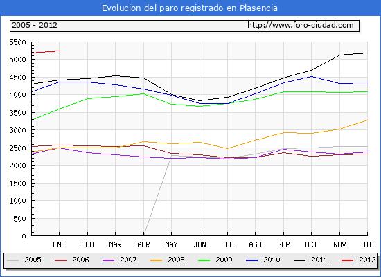 Evolucion  de los datos de parados para el Municipio de PLASENCIA hasta ENERO del 2012.
