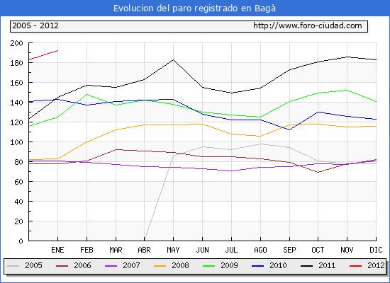 Evolucion  de los datos de parados para el Municipio de BAGA hasta ENERO del 2012.