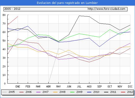 Evolucion  de los datos de parados para el Municipio de LUMBIER hasta ENERO del 2012.