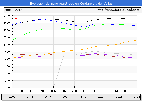 Evolucion  de los datos de parados para el Municipio de CERDANYOLA DEL VALLES hasta ENERO del 2012.