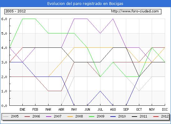 Evolucion  de los datos de parados para el Municipio de BOCIGAS hasta ENERO del 2012.