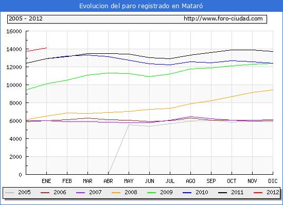 Evolucion  de los datos de parados para el Municipio de MATARO hasta ENERO del 2012.