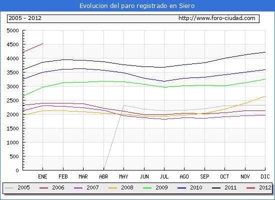 Evolucion  de los datos de parados para el Municipio de SIERO hasta ENERO del 2012.