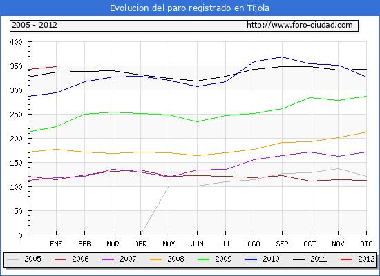 Evolucion  de los datos de parados para el Municipio de TIJOLA hasta ENERO del 2012.