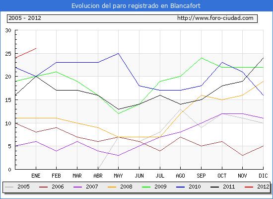Evolucion  de los datos de parados para el Municipio de BLANCAFORT hasta ENERO del 2012.