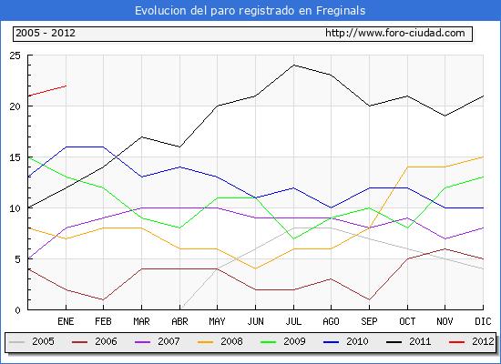 Evolucion  de los datos de parados para el Municipio de FREGINALS hasta ENERO del 2012.