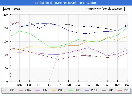 Evolucion  de los datos de parados para el Municipio de EL GASTOR hasta ENERO del 2012.