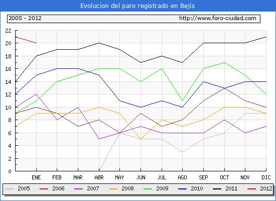Evolucion  de los datos de parados para el Municipio de Bej�s hasta Enero del 2012.