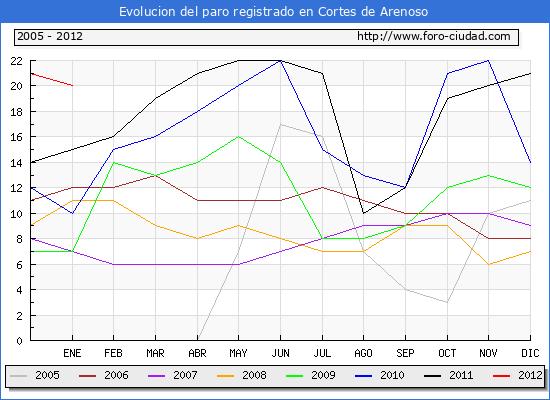 Evolucion  de los datos de parados para el Municipio de CORTES DE ARENOSO hasta ENERO del 2012.