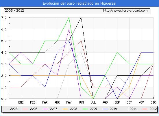 Evolucion  de los datos de parados para el Municipio de HIGUERAS hasta ENERO del 2012.