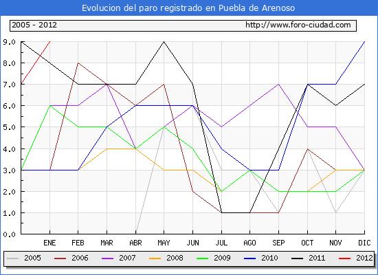 Evolucion  de los datos de parados para el Municipio de PUEBLA DE ARENOSO hasta ENERO del 2012.