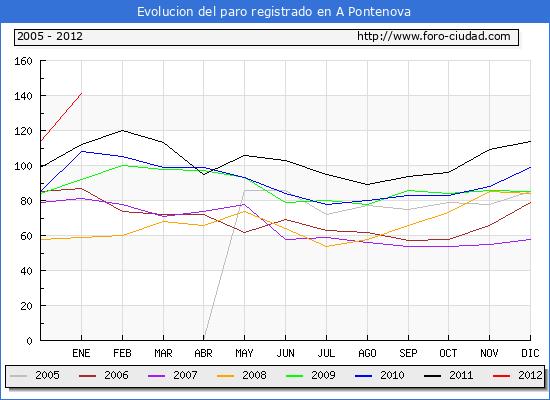 Evolucion  de los datos de parados para el Municipio de A PONTENOVA hasta ENERO del 2012.