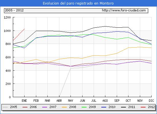 Evolucion  de los datos de parados para el Municipio de MONTORO hasta ENERO del 2012.