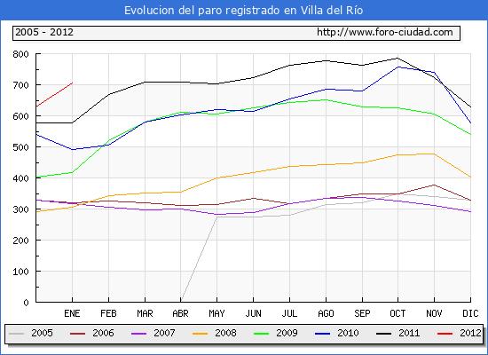 Evolucion  de los datos de parados para el Municipio de VILLA DEL RIO hasta ENERO del 2012.