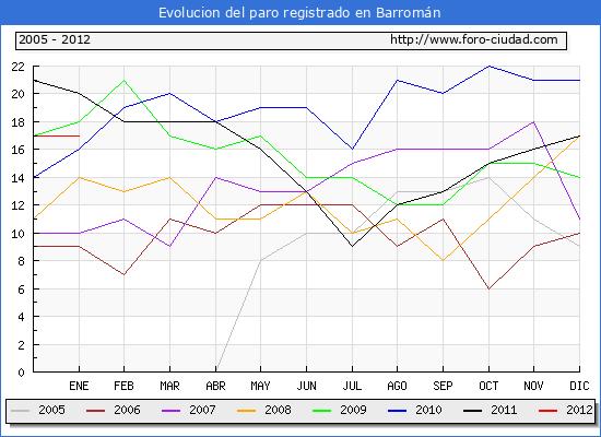 Evolucion  de los datos de parados para el Municipio de BARROMAN hasta ENERO del 2012.