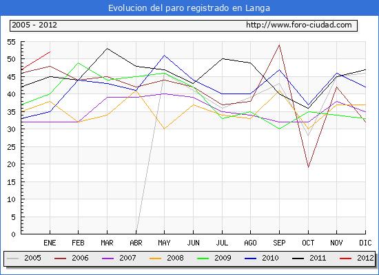 Evolucion  de los datos de parados para el Municipio de LANGA hasta ENERO del 2012.