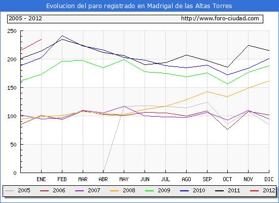 Evolucion  de los datos de parados para el Municipio de MADRIGAL DE LAS ALTAS TORRES hasta ENERO del 2012.