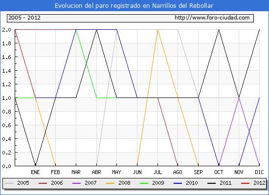 Evolucion  de los datos de parados para el Municipio de NARRILLOS DEL REBOLLAR hasta ENERO del 2012.