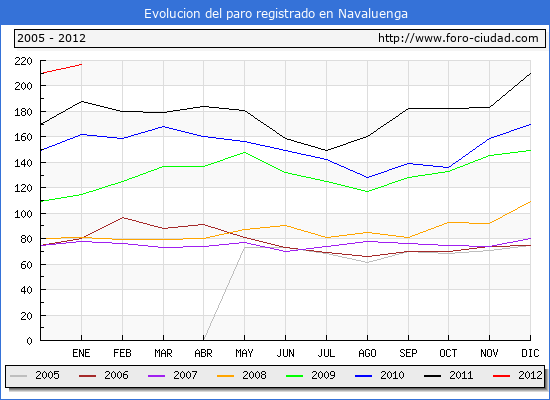 Evolucion  de los datos de parados para el Municipio de NAVALUENGA hasta ENERO del 2012.