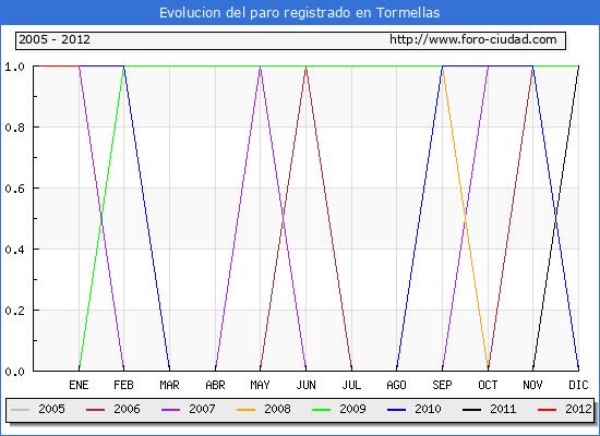Evolucion  de los datos de parados para el Municipio de TORMELLAS hasta ENERO del 2012.